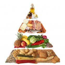 Nutrição em Dia | Dieta da Pirâmide Alimentar